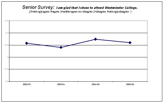 The mean ratings of Westminster College senior students are compared in the graph for the past four years.  Surveys are completed on Assessment Day.